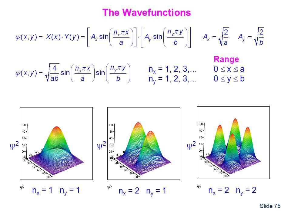 The Wavefunctions 2 2 2 Range 0  x  a 0  y  b nx = 1, 2, 3,...