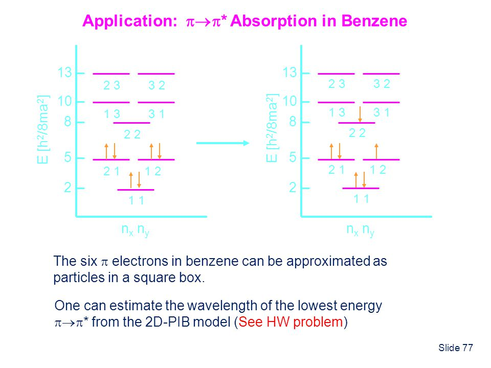 Application: * Absorption in Benzene