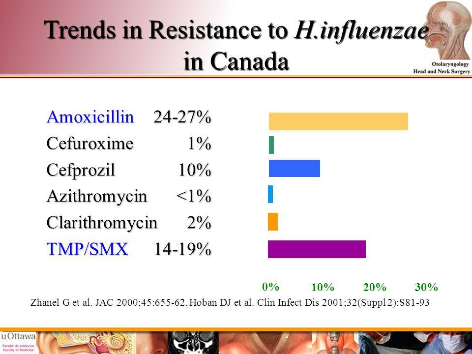 Trends in Resistance to H.influenzae in Canada