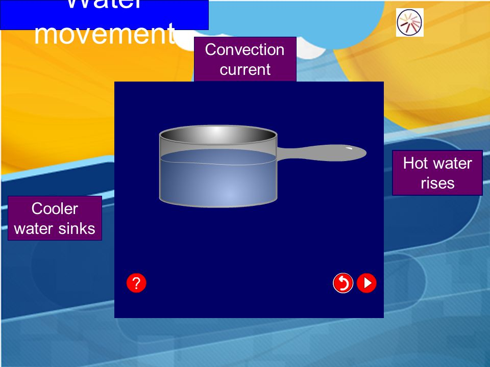 Water movement Convection current Hot water rises Cooler water sinks