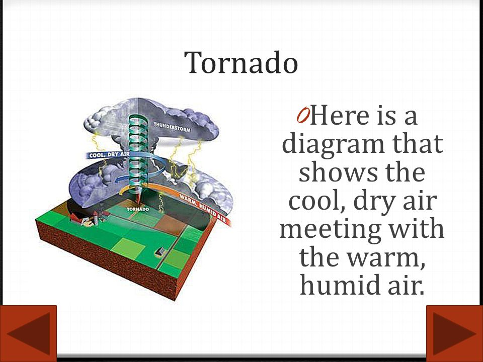 Tornado Here is a diagram that shows the cool, dry air meeting with the warm, humid air.