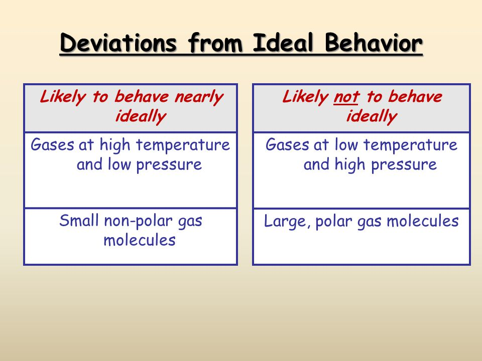Deviations from Ideal Behavior