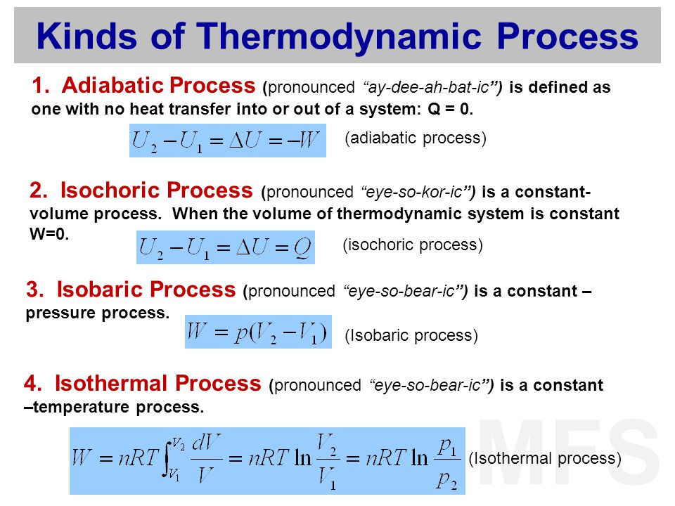 Kinds of Thermodynamic Process
