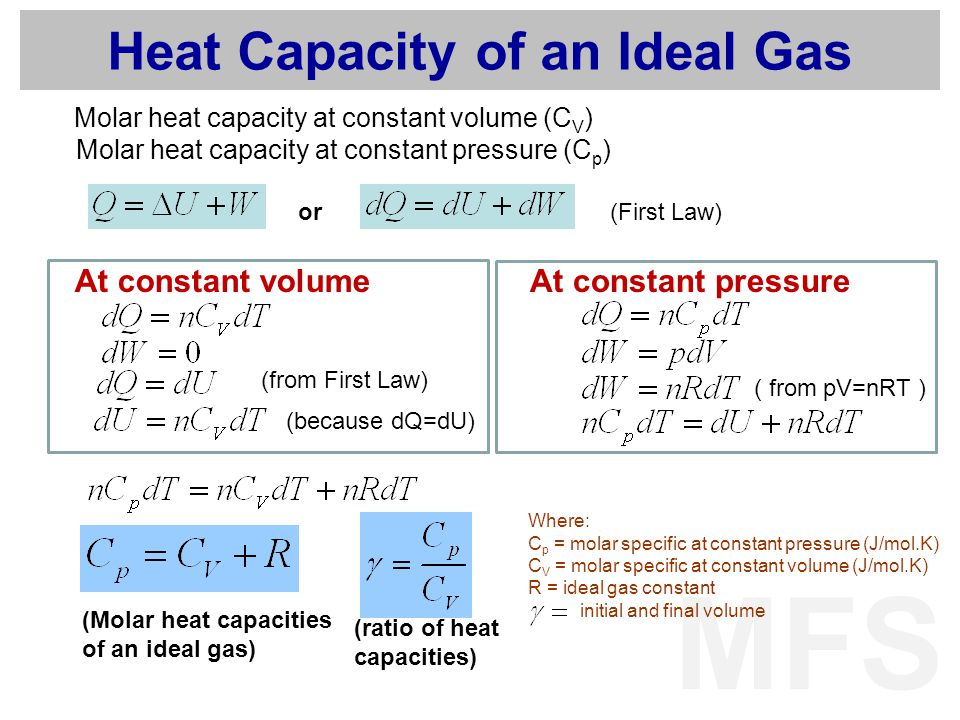 Heat Capacity of an Ideal Gas