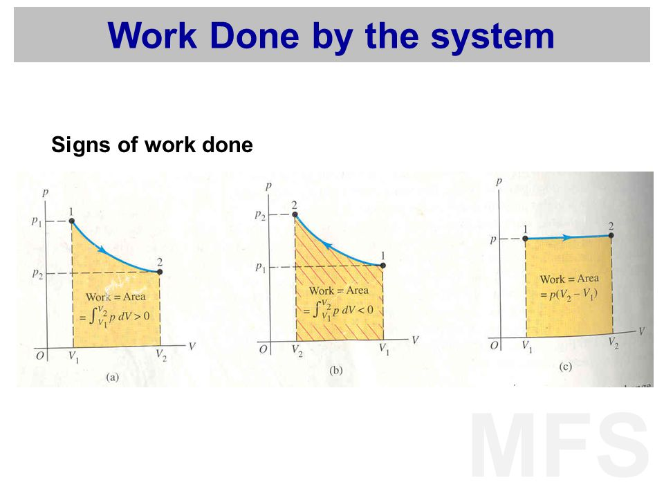Work Done by the system Signs of work done