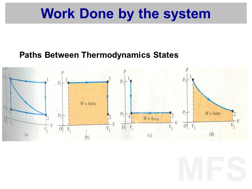 Work Done by the system Paths Between Thermodynamics States