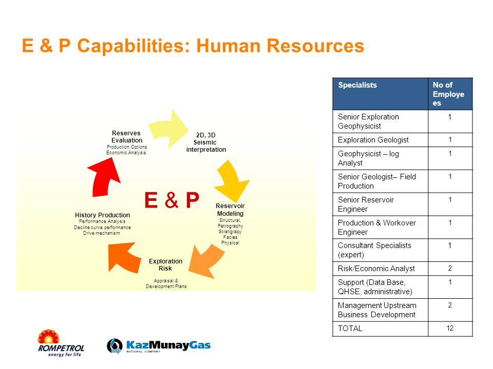 E & P Capabilities: Human Resources