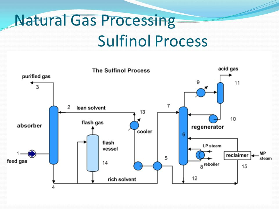 Natural Gas Processing Sulfinol Process