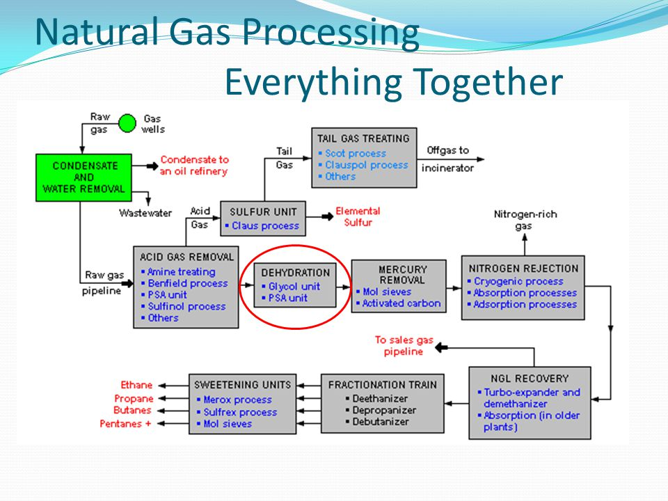 Natural Gas Processing Everything Together