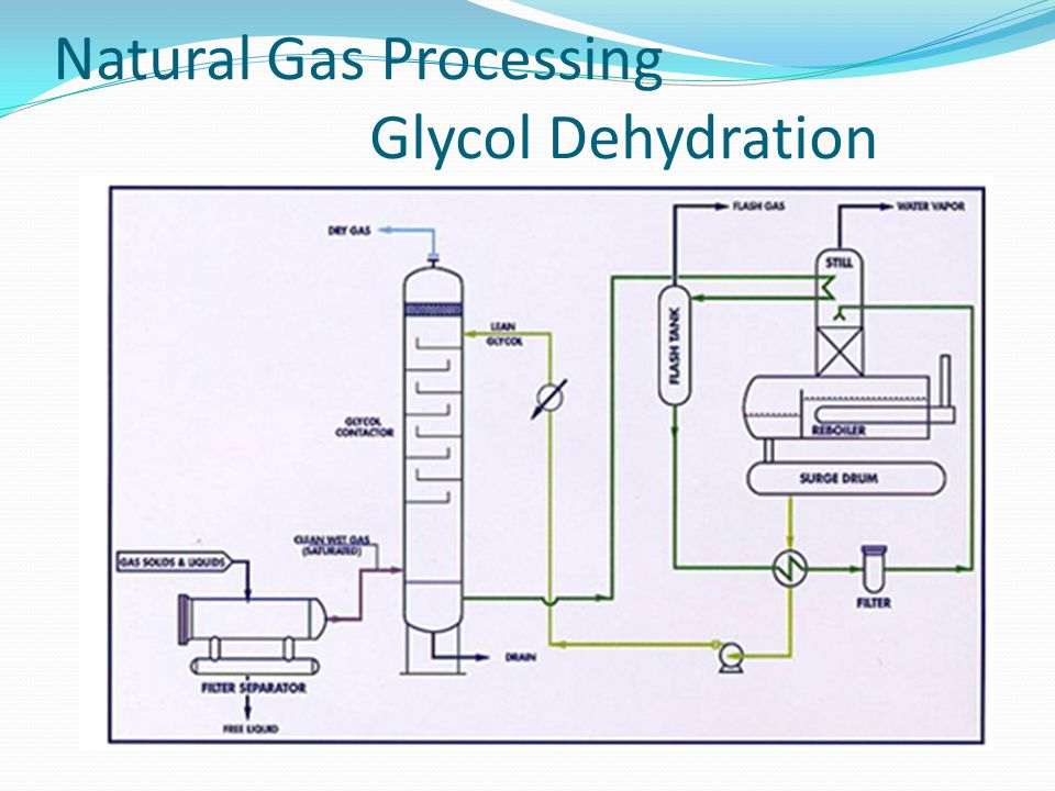 Natural Gas Processing Glycol Dehydration