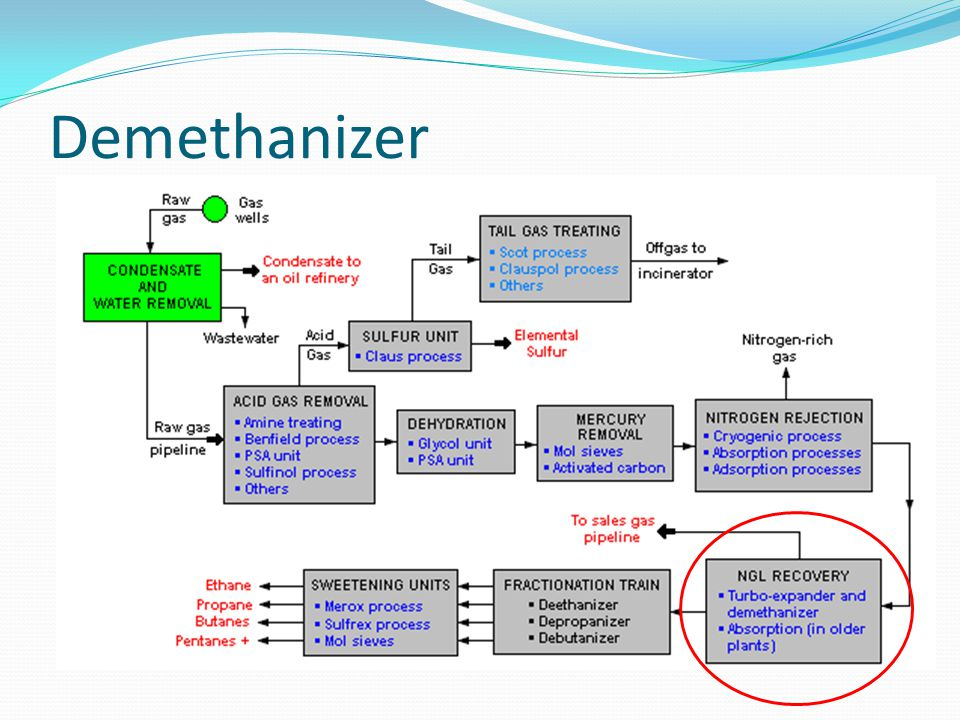 Demethanizer