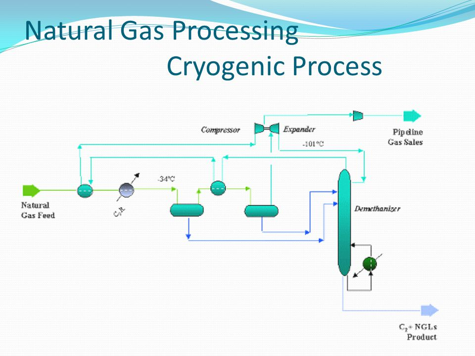 Natural Gas Processing Cryogenic Process