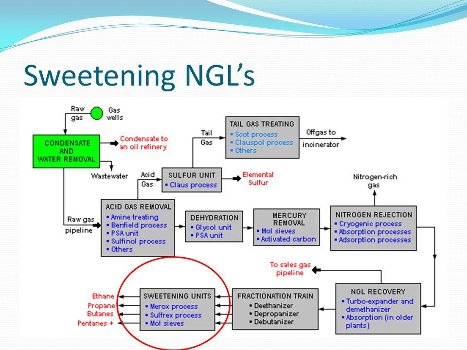 Sweetening NGL's