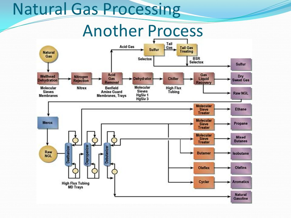 Natural Gas Processing Another Process