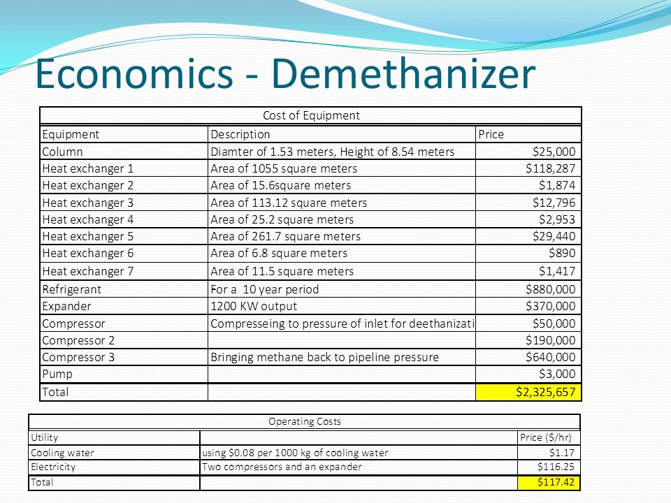Economics - Demethanizer
