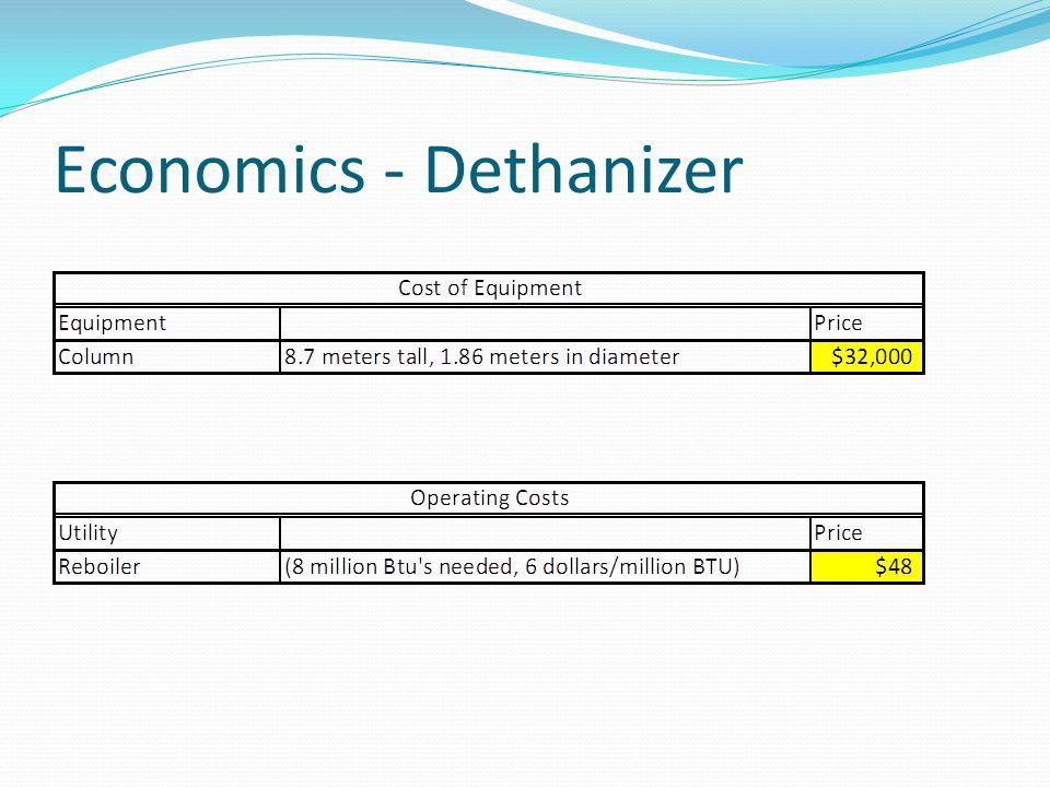 Economics - Dethanizer