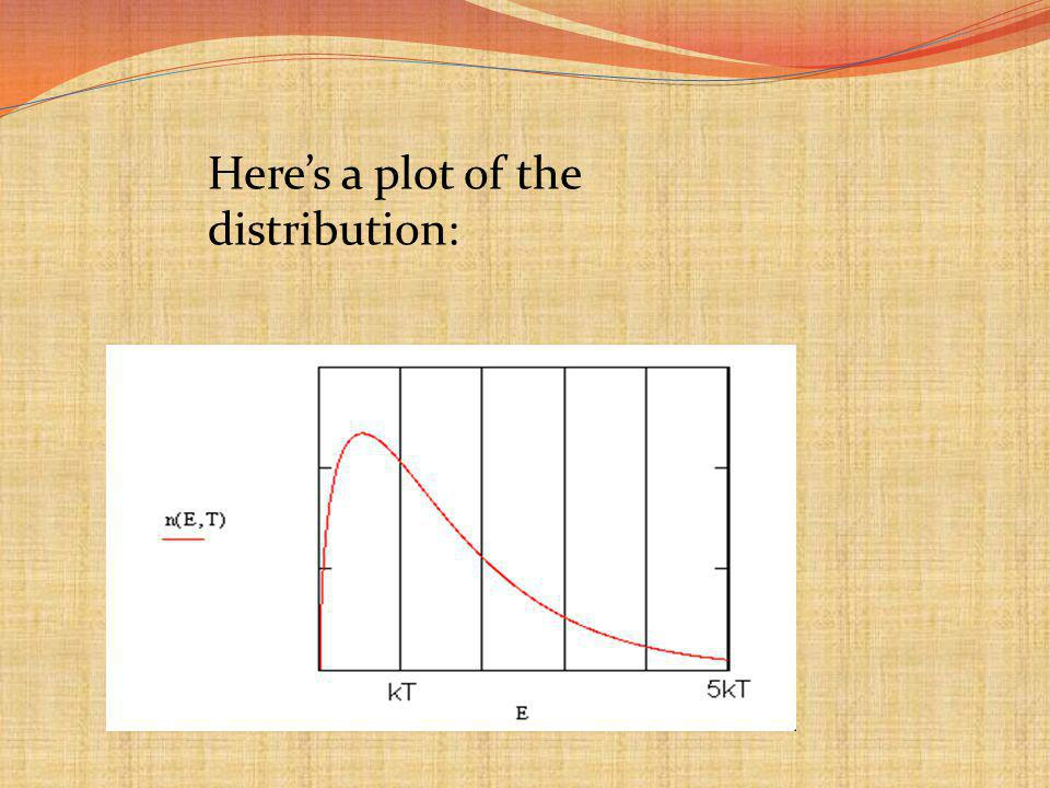 Here's a plot of the distribution:
