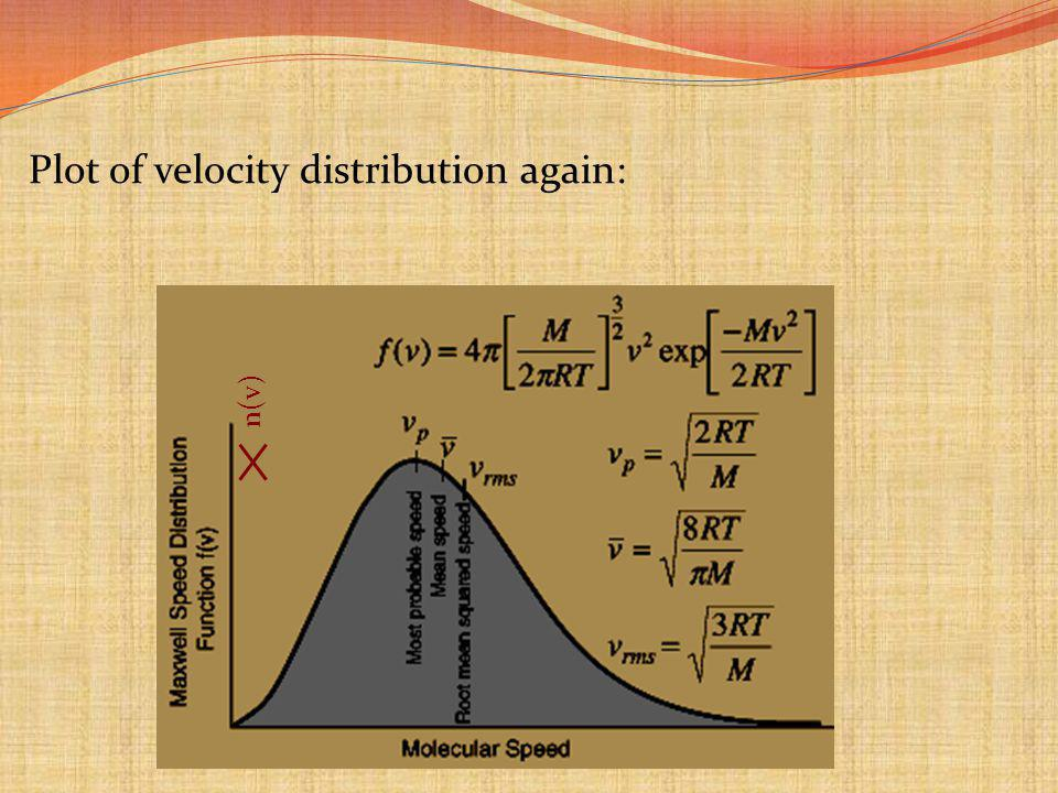 Plot of velocity distribution again: