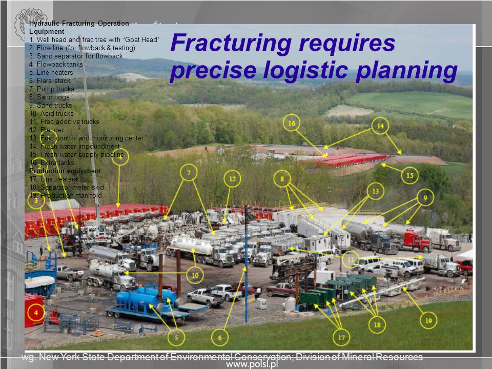 Fracturing requires precise logistic planning