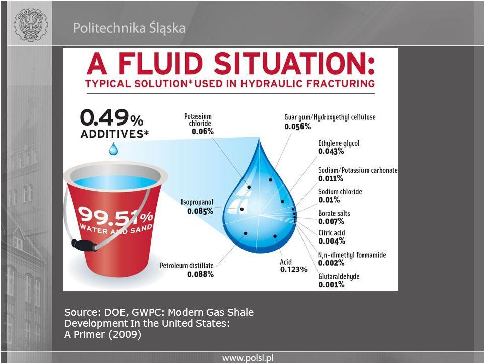 Source: DOE, GWPC: Modern Gas Shale