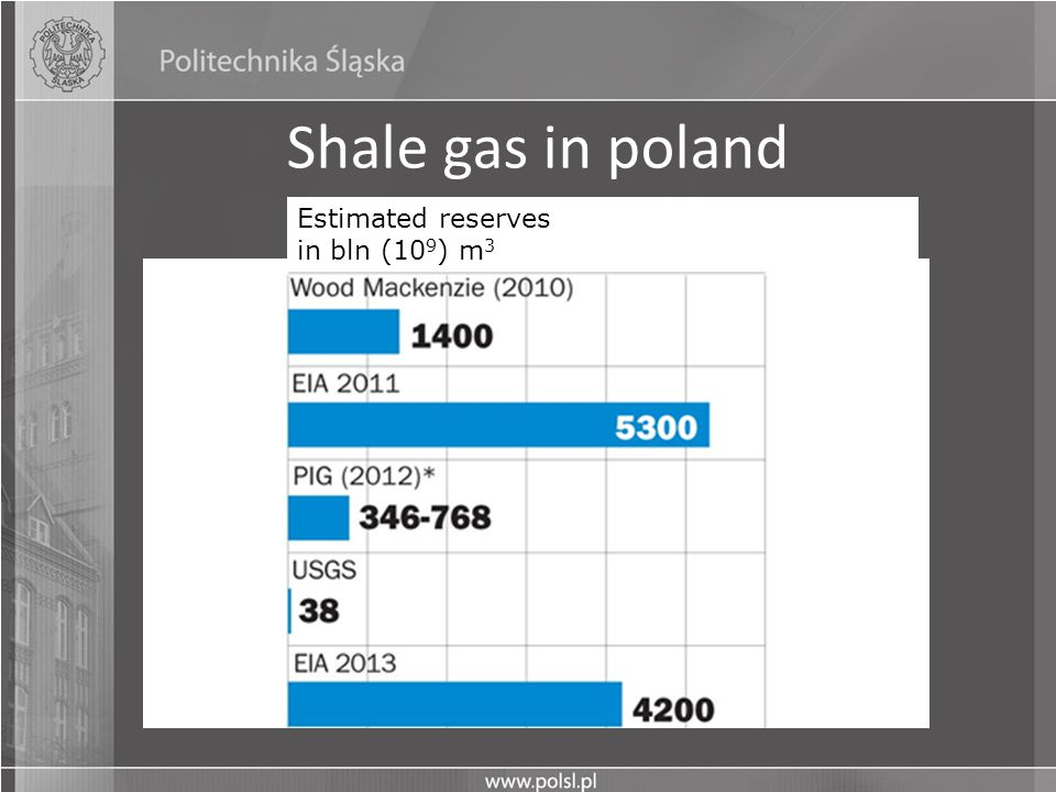 Shale gas in poland Estimated reserves in bln (109) m3