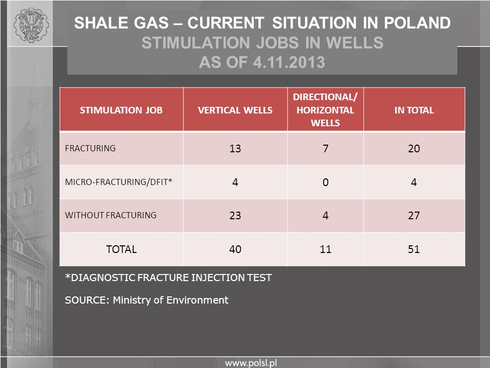 SHALE GAS – CURRENT SITUATION IN POLAND STIMULATION JOBS IN WELLS