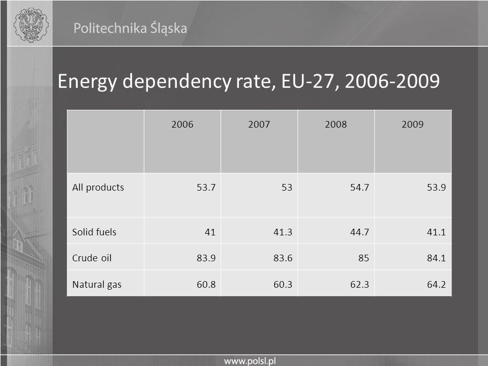 Energy dependency rate, EU-27, 2006-2009
