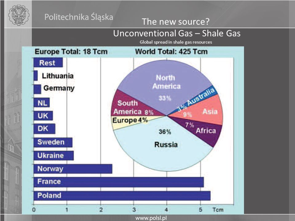 The new source Unconventional Gas – Shale Gas Global spread in shale gas resources