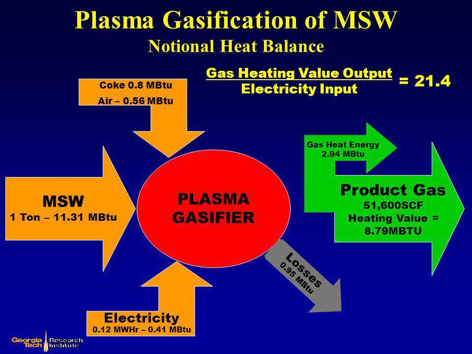 Plasma Gasification of MSW Notional Heat Balance