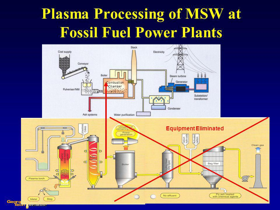 Plasma Processing of MSW at Fossil Fuel Power Plants