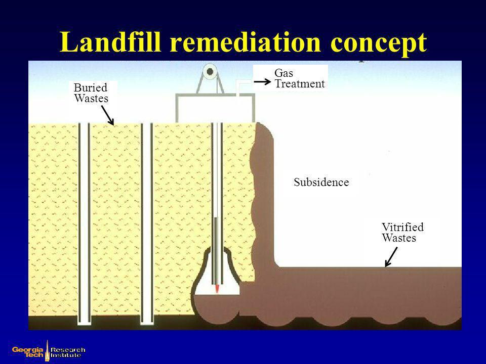 Landfill remediation concept