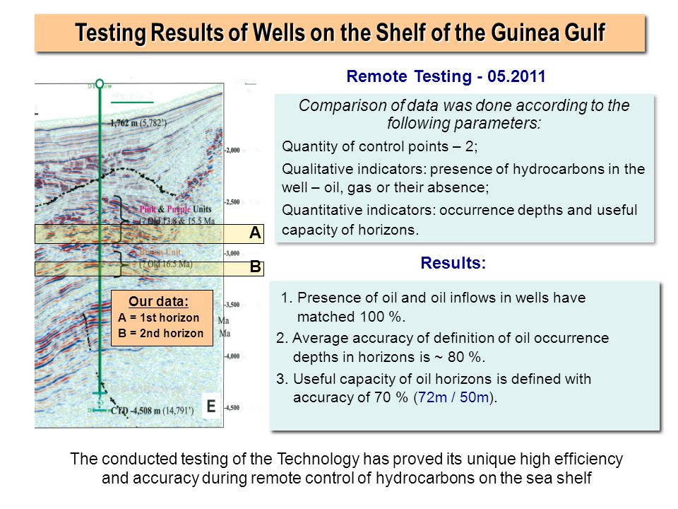 Testing Results of Wells on the Shelf of the Guinea Gulf