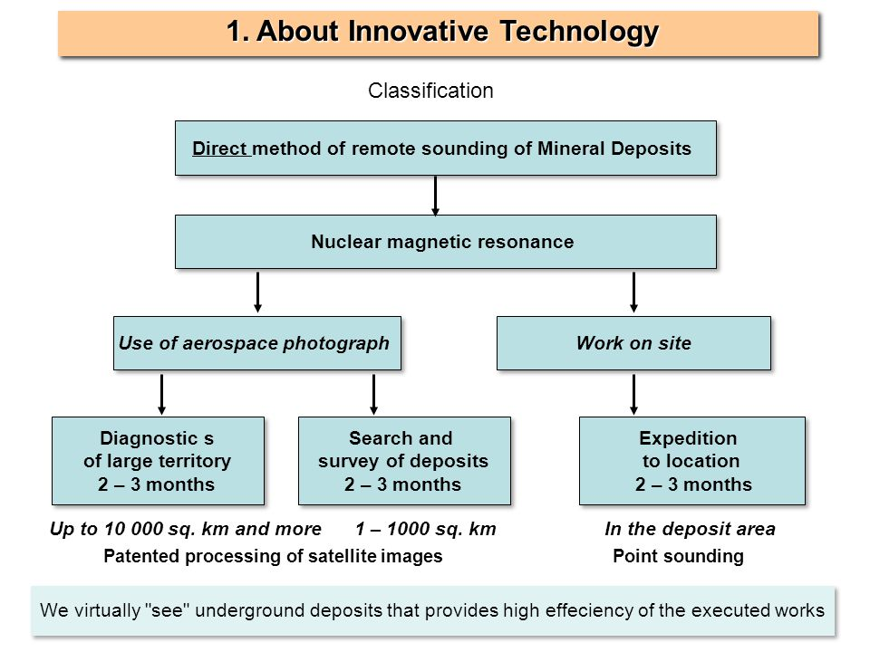 1. About Innovative Technology