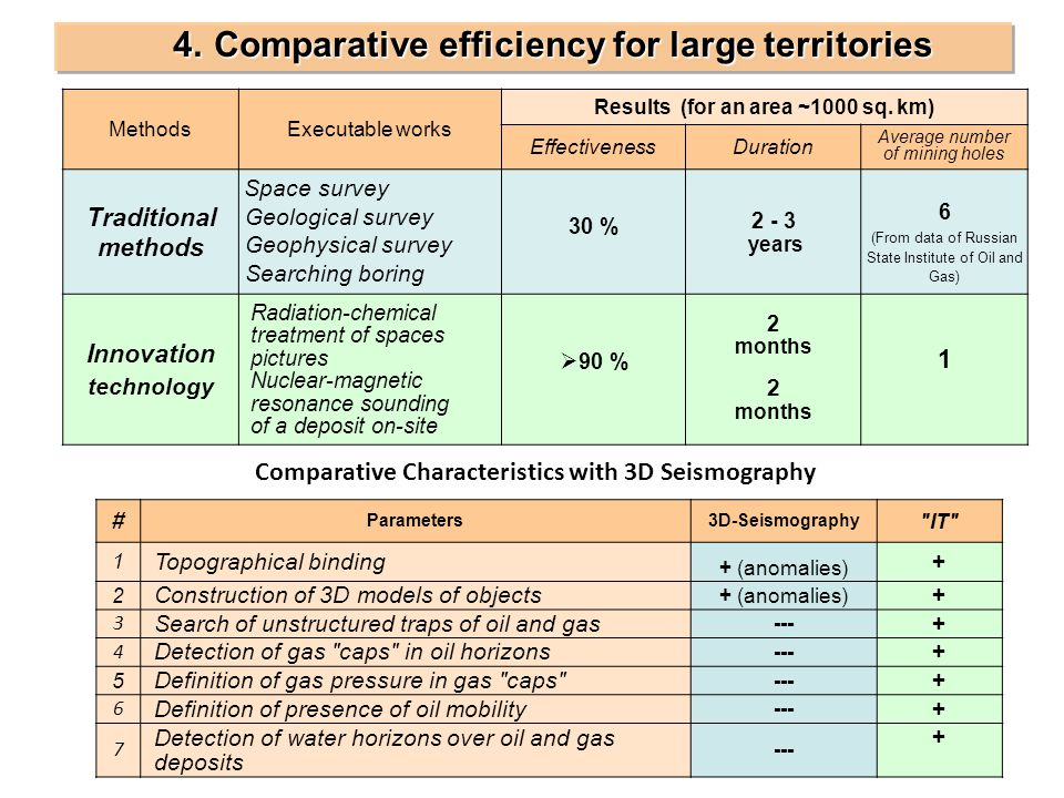 4. Comparative efficiency for large territories