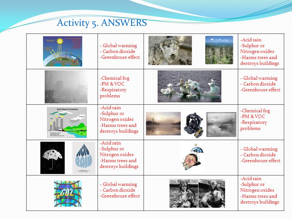 Activity 5. ANSWERS - Global warming - Carbon dioxide