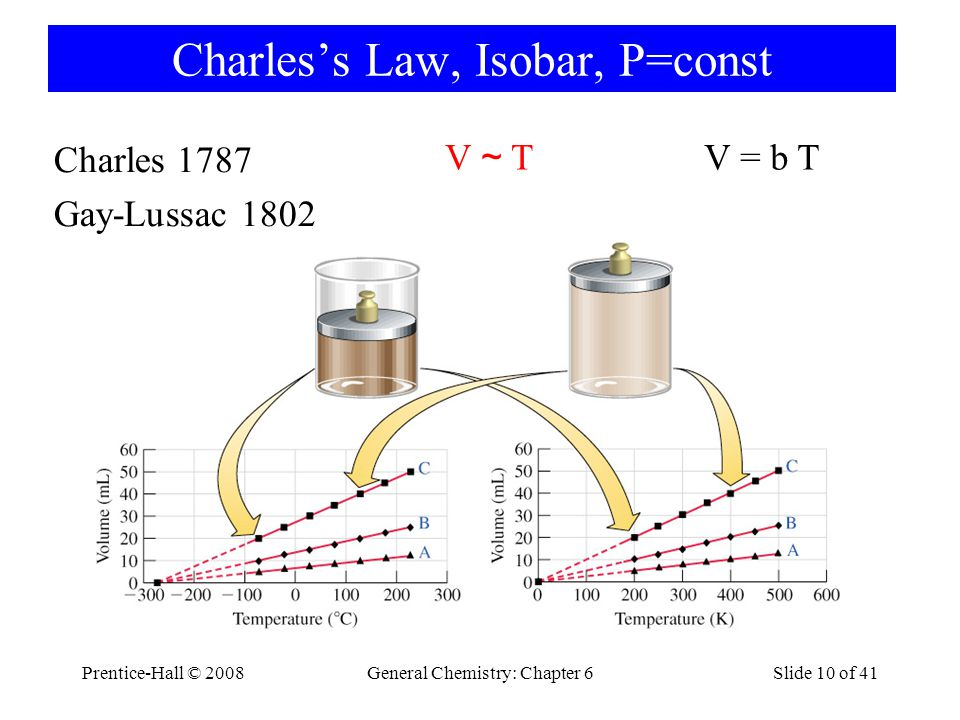 Charles's Law, Isobar, P=const