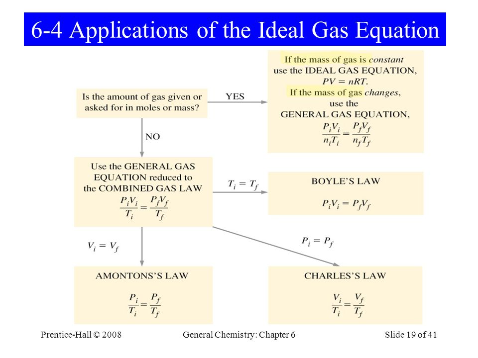 6-4 Applications of the Ideal Gas Equation