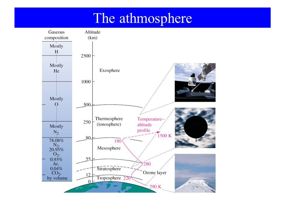 The athmosphere