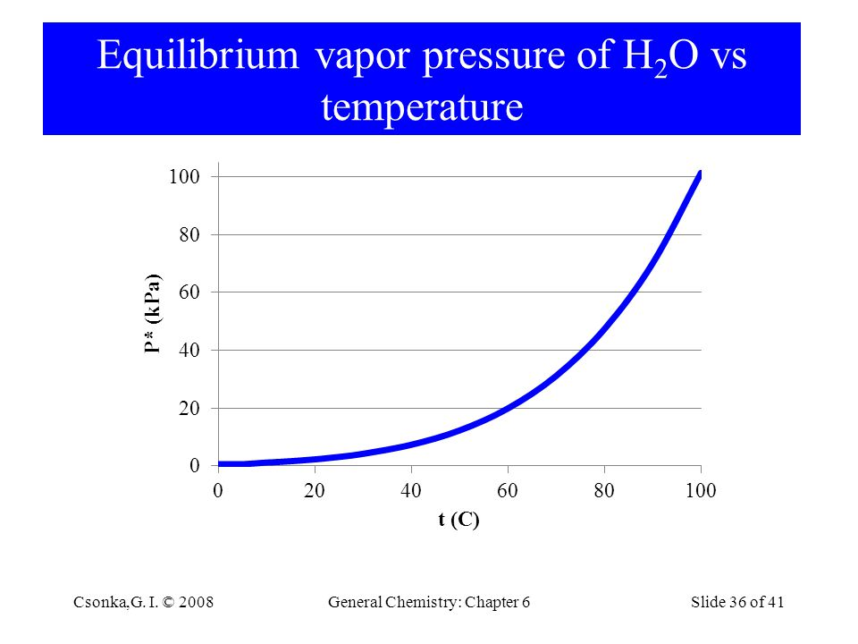 Equilibrium vapor pressure of H2O vs temperature