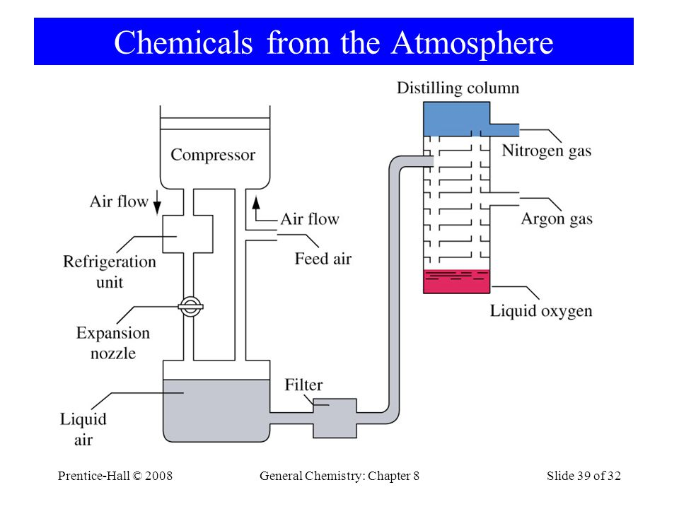 Chemicals from the Atmosphere