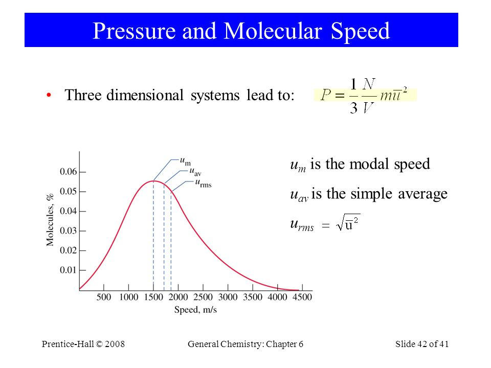 Pressure and Molecular Speed