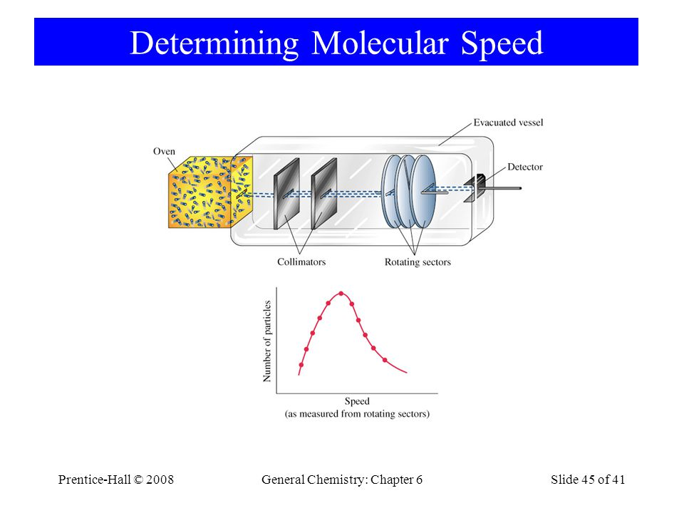 Determining Molecular Speed