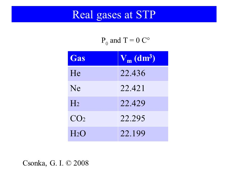 Real gases at STP Gas Vm (dm3) He 22.436 Ne 22.421 H2 22.429 CO2
