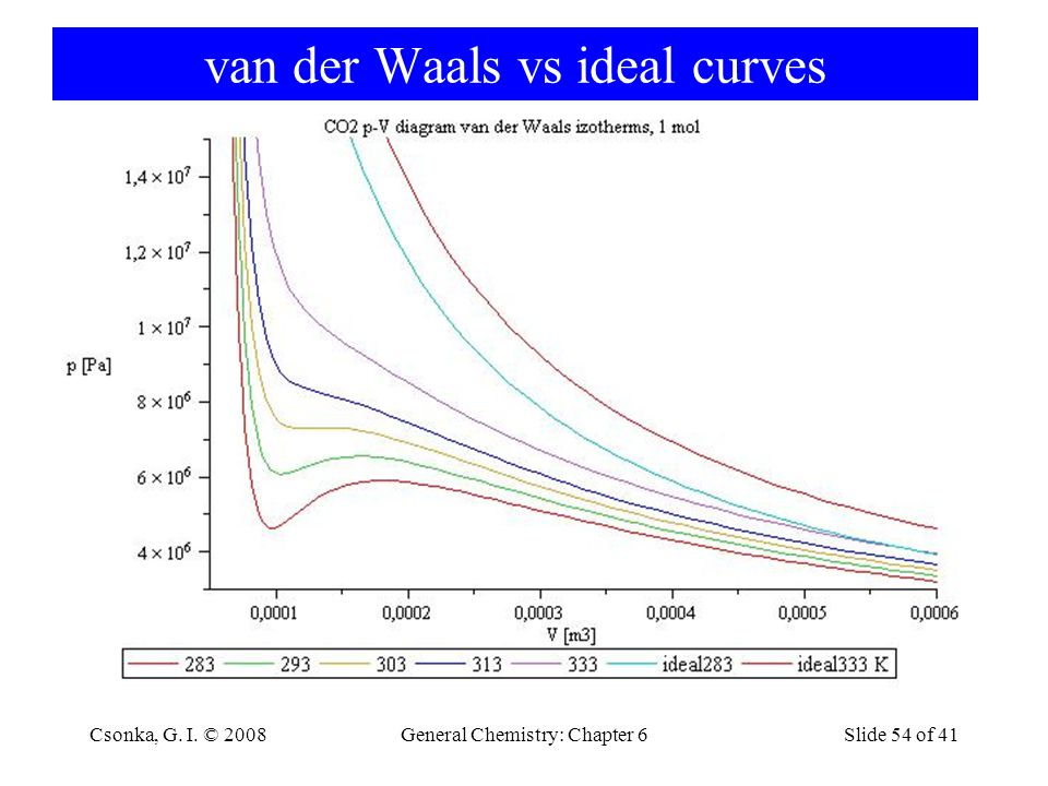 van der Waals vs ideal curves