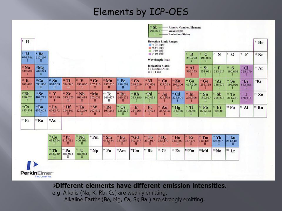 Elements by ICP-OES Different elements have different emission intensities. e.g. Alkalis (Na, K, Rb, Cs) are weakly emitting.