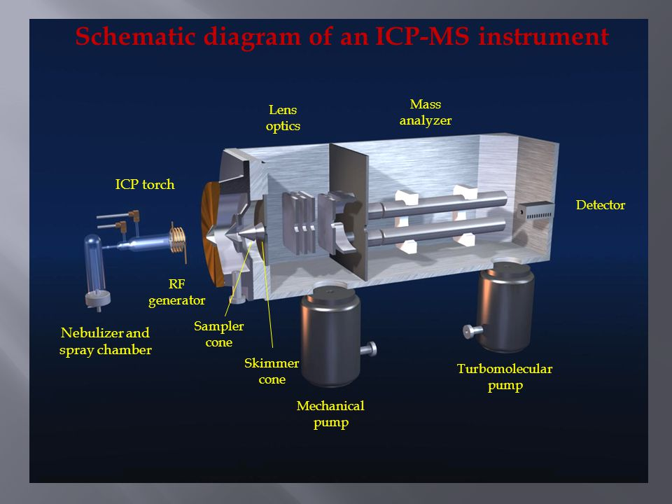 Schematic diagram of an ICP-MS instrument