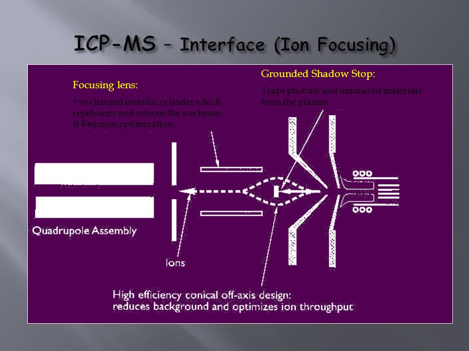 ICP-MS – Interface (Ion Focusing)