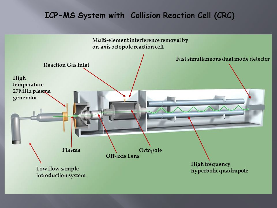 ICP-MS System with Collision Reaction Cell (CRC)