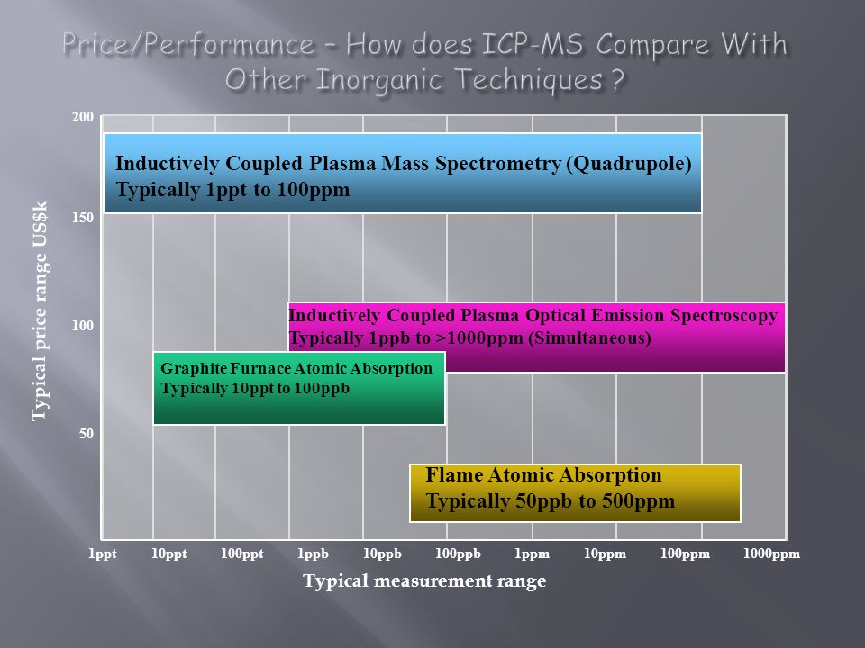 Price/Performance – How does ICP-MS Compare With Other Inorganic Techniques