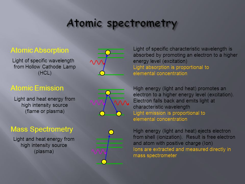 Atomic spectrometry Atomic Absorption Atomic Emission